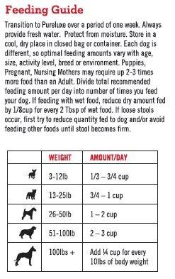 adult_lamb_dog_feeding_guideline