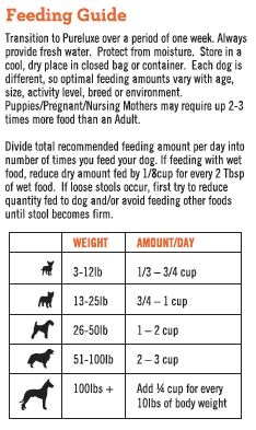 adult_salmon_dog_feed_guideline